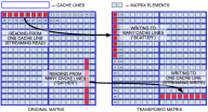 Multithreaded Transposition of Square Matrices with Common Code for Intel Xeon Processors and Intel Xeon Phi Coprocessors