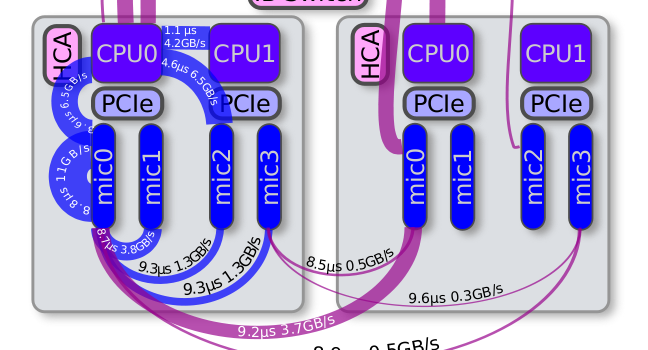 configuration and benchmarks of peer to peer communication over