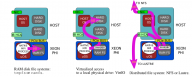 File I/O on Intel Xeon Phi Coprocessors: RAM disks, VirtIO, NFS and Lustre