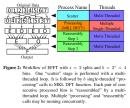 "Intel Cilk Plus for Complex Parallel Algorithms: ""Enormous Fast Fourier Transforms"" (EFFT) Library"