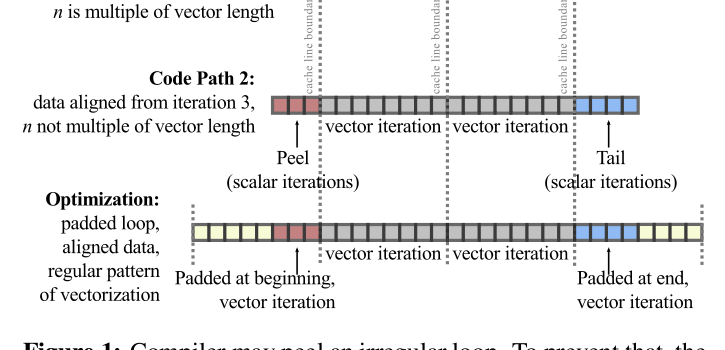 Fine-Tuning Vectorization and Memory Traffic on Intel Xeon Phi ...