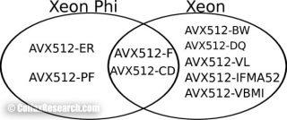AVX512-platforms