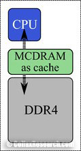 mcdram in cache mode