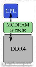 mcdram in cache mode