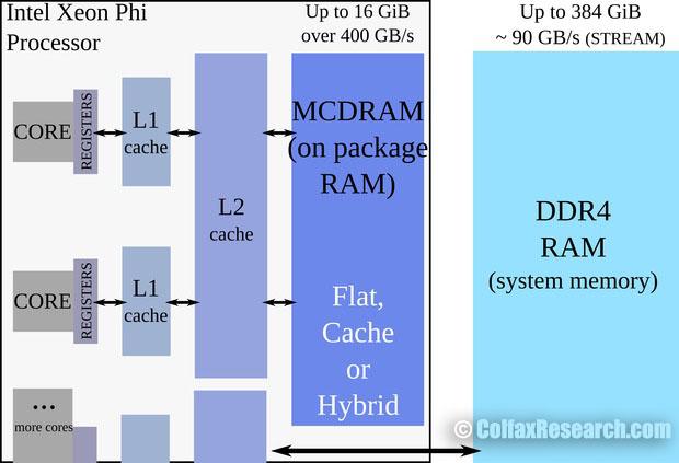 MCDRAM in KNL