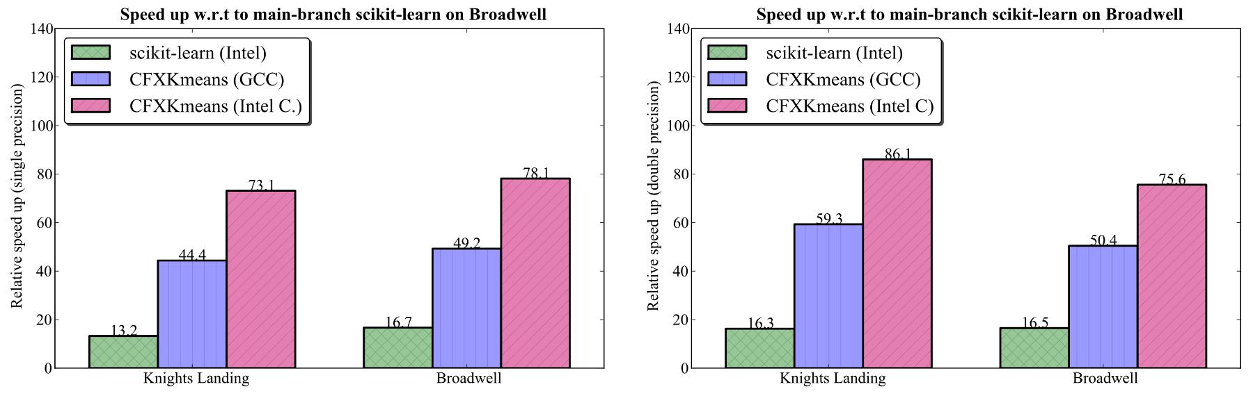 Optimization of Hamerly's K-Means Clustering Algorithm
