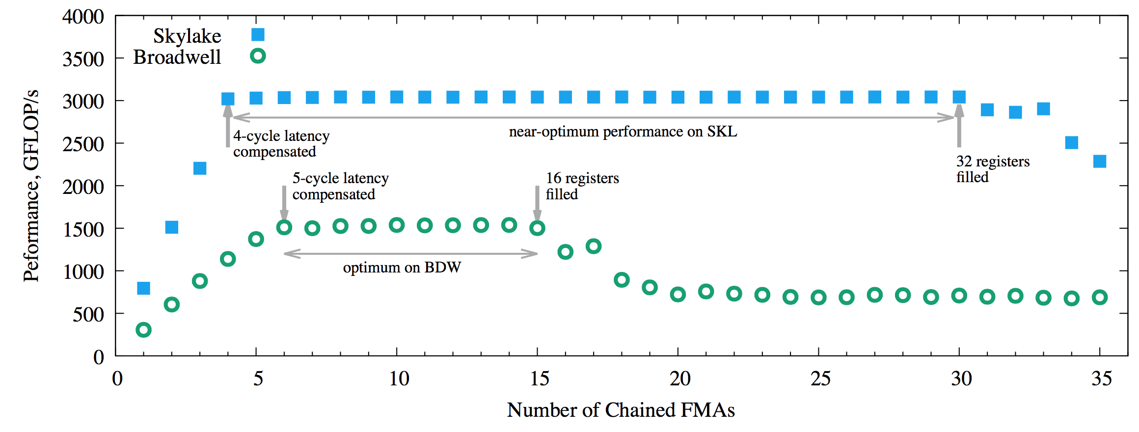 FMA performance measurements, 2 threads/core