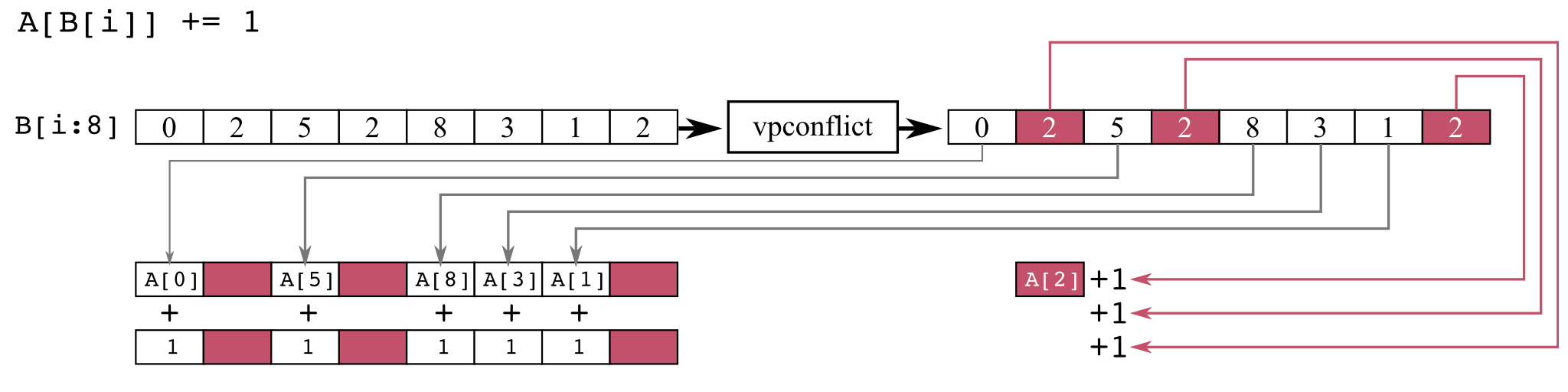 Conflict detection diagram