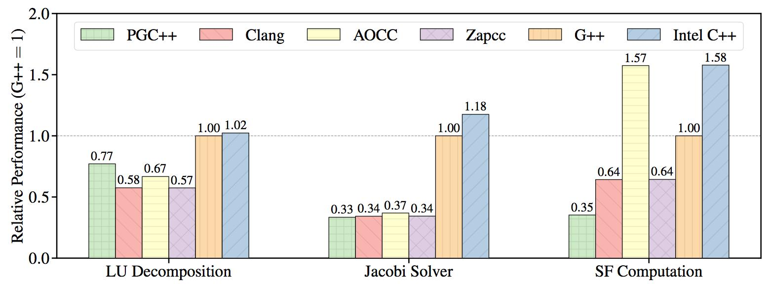 A Performance-Based Comparison of C/C++ Compilers - Colfax